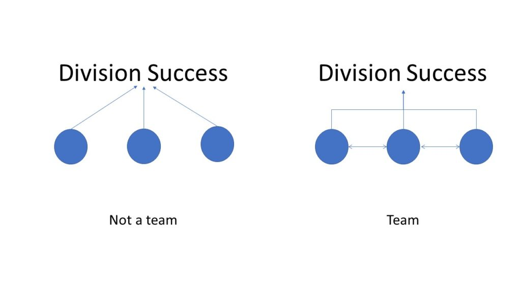 A group of people isn't always a team