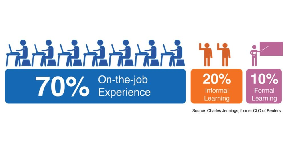Only 10% of classroom training sticks. To get the best learning outcomes, on-the-job experiences are needed.