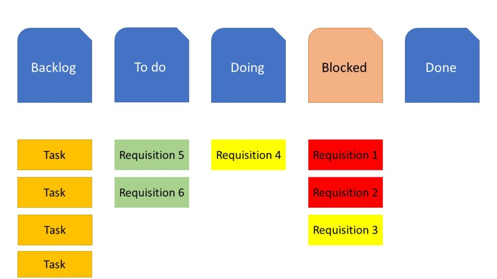 Kanban board with botteneck blockages